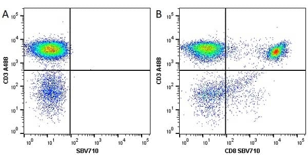 Anti Human CD3 Antibody, clone UCHT1 thumbnail image 86