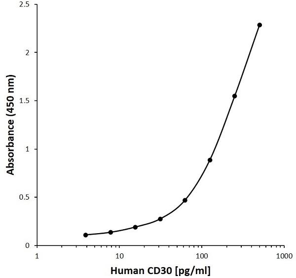 Anti Human CD30 Antibody, clone D02-6E11 gallery image 1
