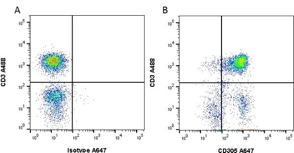 Anti Human CD305 Antibody, clone NKTA255 gallery image 1