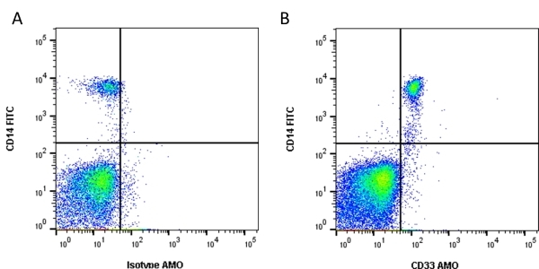 Anti Human CD33 Antibody, clone WM53 thumbnail image 1