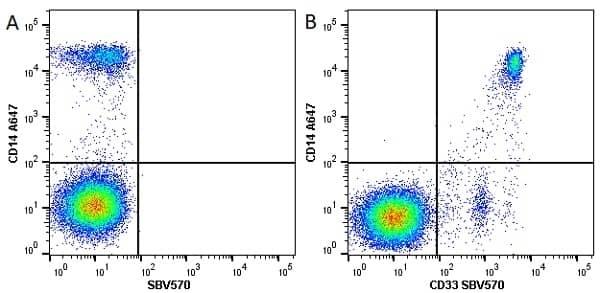 Anti Human CD33 Antibody, clone WM53 thumbnail image 11