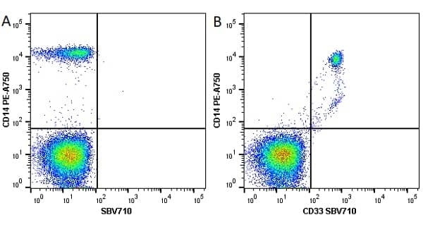 Anti Human CD33 Antibody, clone WM53 thumbnail image 12