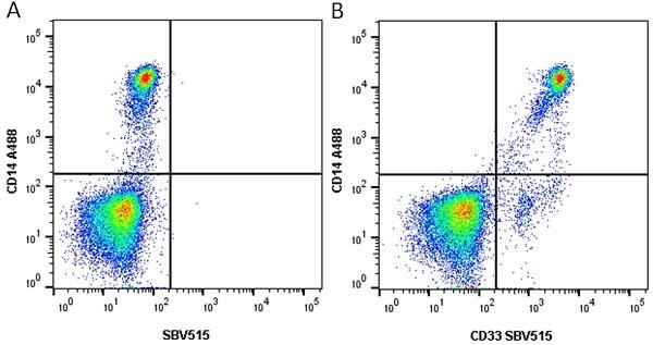 Anti Human CD33 Antibody, clone WM53 thumbnail image 6