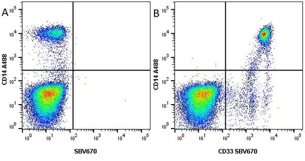 Anti Human CD33 Antibody, clone WM53 thumbnail image 7