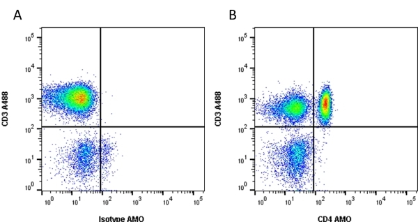 Anti Human CD4 Antibody, clone RPA-T4 thumbnail image 1