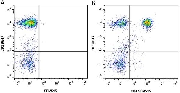 Anti Human CD4 Antibody, clone RPA-T4 thumbnail image 13