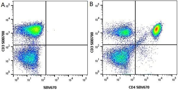 Anti Human CD4 Antibody, clone RPA-T4 thumbnail image 20