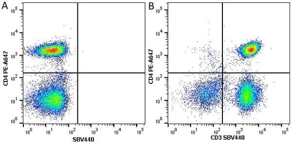 Anti Human CD4 Antibody, clone RPA-T4 thumbnail image 21