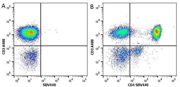 Anti Human CD4 Antibody, clone RPA-T4 thumbnail image 23