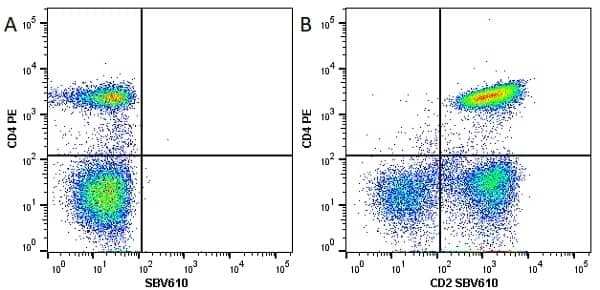 Anti Human CD4 Antibody, clone RPA-T4 thumbnail image 24