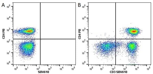 Anti Human CD4 Antibody, clone RPA-T4 thumbnail image 25