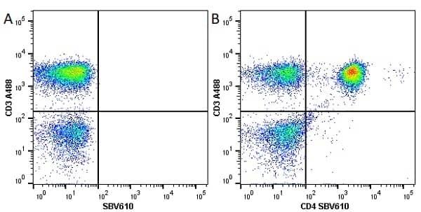Anti Human CD4 Antibody, clone RPA-T4 thumbnail image 26