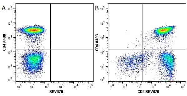 Anti Human CD4 Antibody, clone RPA-T4 thumbnail image 27