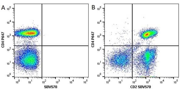 Anti Human CD4 Antibody, clone RPA-T4 thumbnail image 28