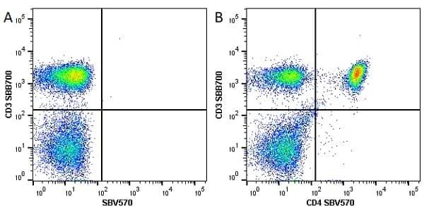 Anti Human CD4 Antibody, clone RPA-T4 thumbnail image 29