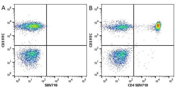 Anti Human CD4 Antibody, clone RPA-T4 thumbnail image 31