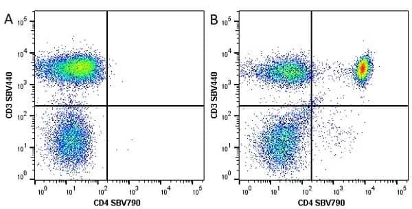 Anti Human CD4 Antibody, clone RPA-T4 thumbnail image 33