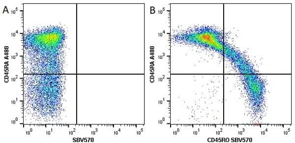 Anti Human CD45RA Antibody, clone F8-11-13 thumbnail image 16