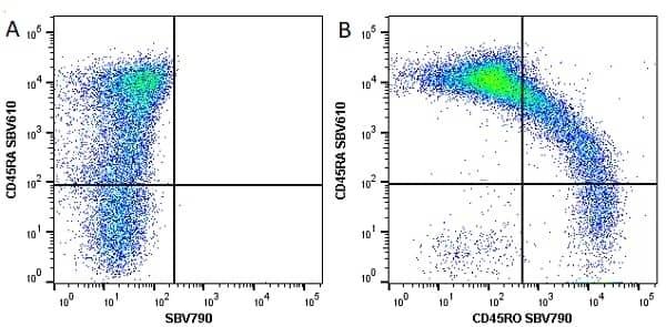 Anti Human CD45RA Antibody, clone F8-11-13 thumbnail image 19