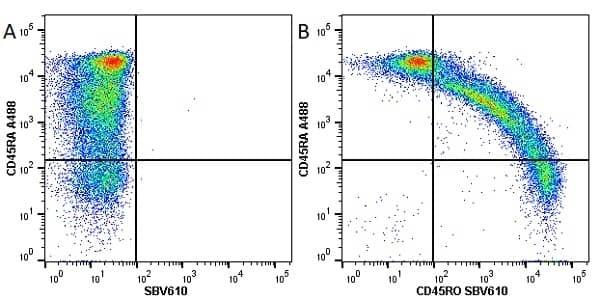 Anti Human CD45RO Antibody, clone UCHL1 thumbnail image 10