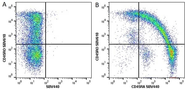 Anti Human CD45RO Antibody, clone UCHL1 thumbnail image 7