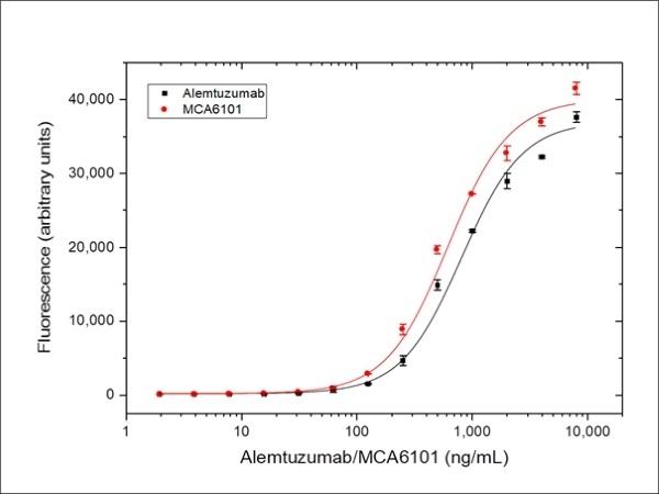 Anti CD52 (Alemtuzumab Biosimilar) Antibody, clone Campath-1H thumbnail image 3