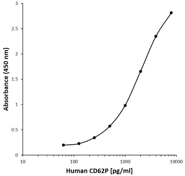 Anti Human CD62P Antibody, clone A05-6A1 gallery image 1