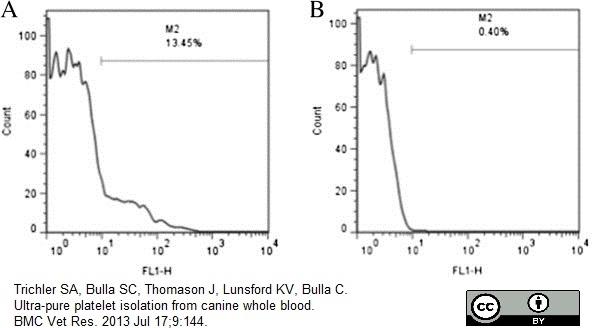Anti Human CD62P Antibody, clone Psel.KO.2.7 thumbnail image 6