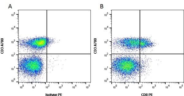 Anti Human CD8 Antibody, clone RPA-T8 thumbnail image 2