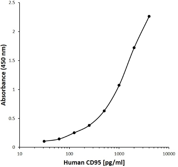 Anti Human CD95 Antibody, clone C02-6C8 gallery image 1
