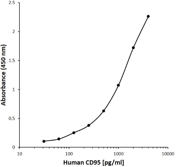 Anti Human CD95 Antibody, clone E06-1A9 gallery image 1