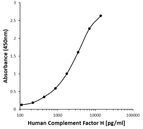 Anti Human Complement Factor H Antibody, clone C06-2F3 gallery image 1