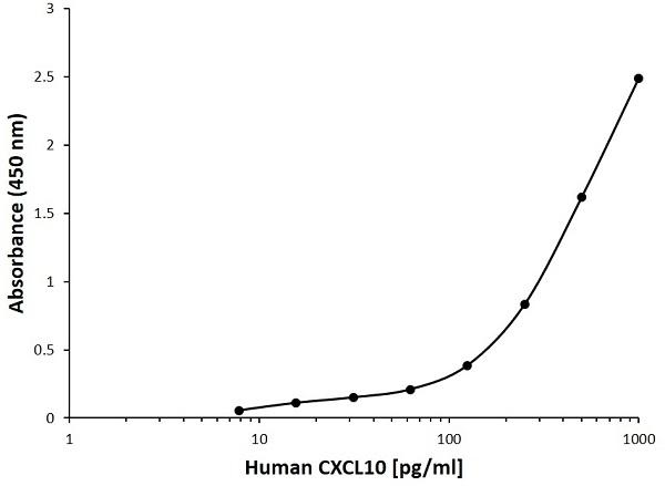 Anti Human CXCL10 Antibody, clone A01-2G1 gallery image 1
