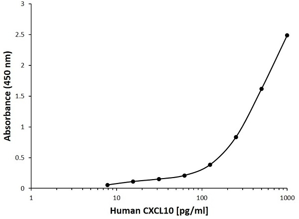 Anti Human CXCL10 Antibody, clone D03-4F4 gallery image 1