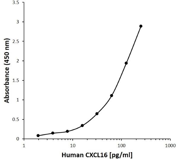 Anti Human CXCL16 Antibody, clone C19-5F9 gallery image 1