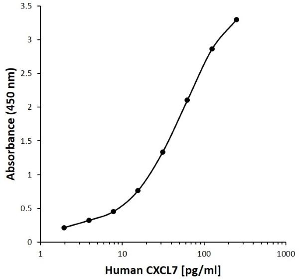 Anti Human CXCL7 Antibody, clone C11-5G10 gallery image 1