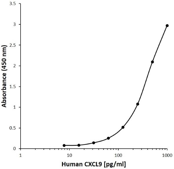 Anti Human CXCL9 Antibody, clone C09-9H7 gallery image 1