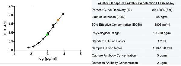 Anti Human Ferritin Antibody, clone 321B<sub>7</sub> (05) thumbnail image 2