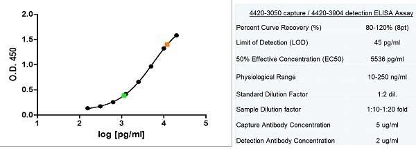 Anti Human Ferritin Antibody, clone 321B<sub>7</sub> (05) thumbnail image 4