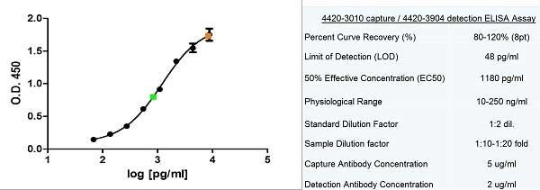 Anti Human Ferritin Antibody, clone F23 (7A4) thumbnail image 1