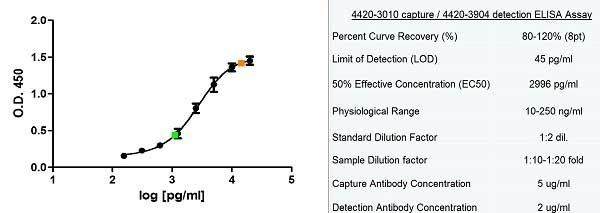 Anti Human Ferritin Antibody, clone F23 (7A4) thumbnail image 2