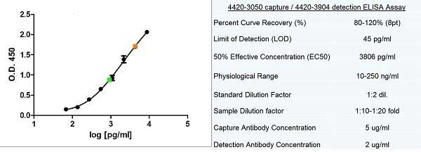 Anti Human Ferritin Antibody, clone F31 (7B2) thumbnail image 1