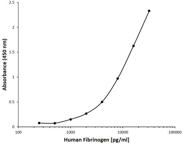 Anti Human Fibrinogen Antibody, clone AB05-1F11 gallery image 1