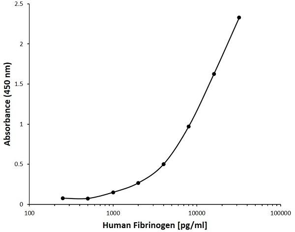 Anti Human Fibrinogen Antibody, clone AB10-3C12 gallery image 1