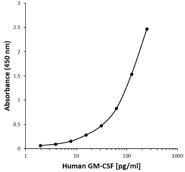 Anti Human GM-CSF Antibody, clone E01-1B6 gallery image 1