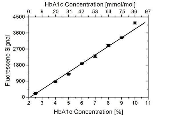 Anti Human HbA1c Antibody, clone AbD15783 thumbnail image 1