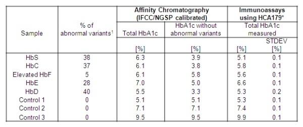 Anti Human HbA1c Antibody, clone AbD15783 thumbnail image 2