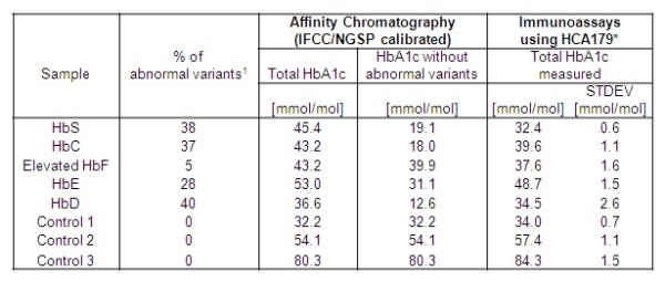 Anti Human HbA1c Antibody, clone AbD15783 thumbnail image 3