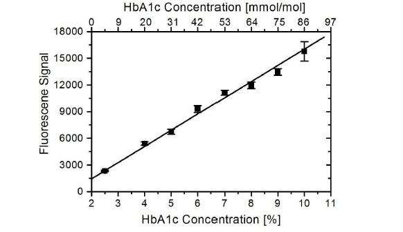 Anti Human HbA1c Antibody, clone AbD15783_IgG1 thumbnail image 1