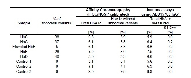 Anti Human HbA1c Antibody, clone AbD15783_IgG1 thumbnail image 2